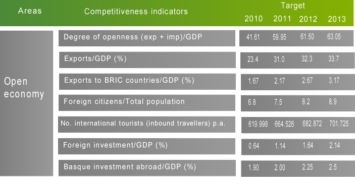 Business Competitiveness Plan 2010-2013 Scorecard