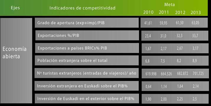 Plan de Competitividad Empresarial 2010-2013