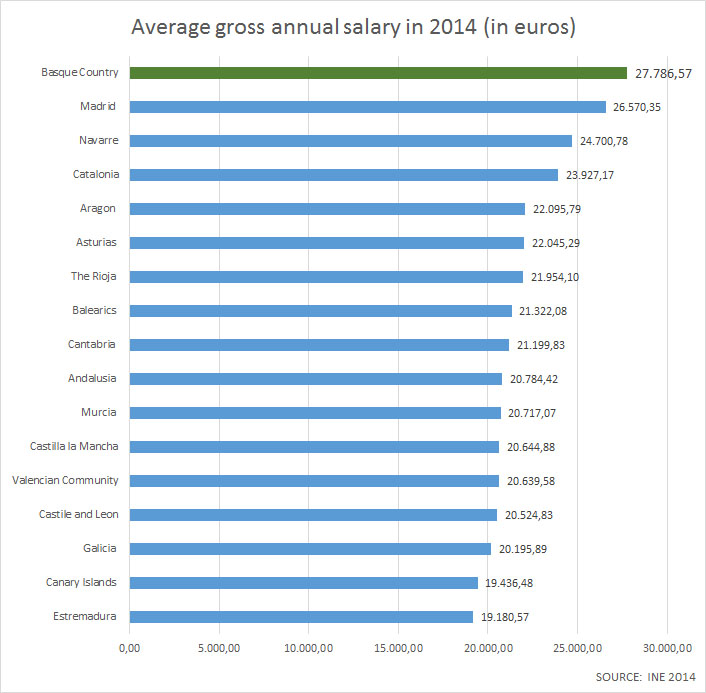 Average gross annual salary in 2014