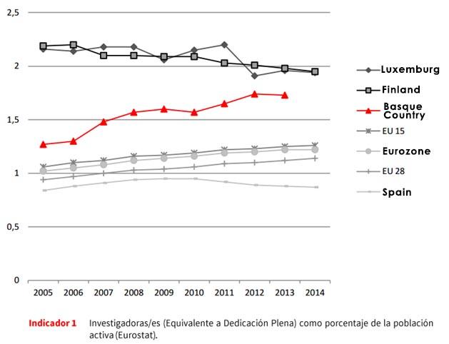 Investigadores como porcentaje de la població0n activa (EUROSTAT)