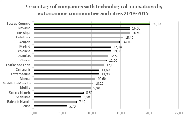 Percentage of companies with technological innovations by autonomous communities and cities 2013-2015
